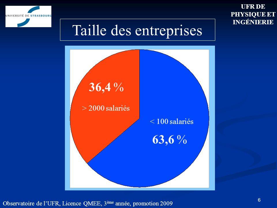 6 Observatoire de lUFR, Licence QMEE, 3 ème année, promotion 2009 Taille des entreprises 63,6 % 36,4 % > 2000 salariés < 100 salariés UFR DE PHYSIQUE ET INGÉNIERIE