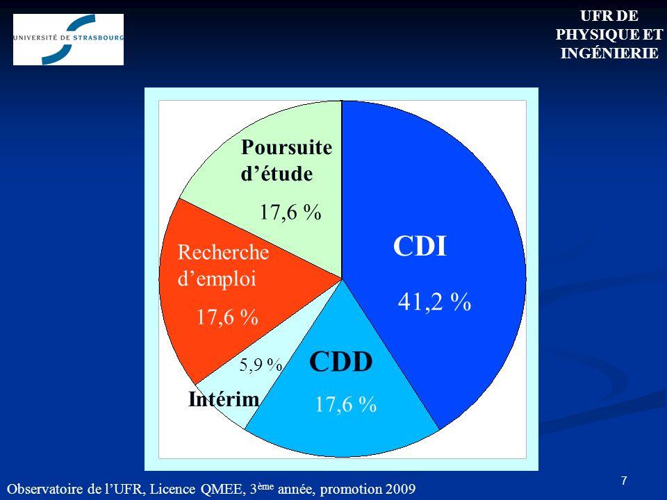 7 CDI CDD Recherche demploi Poursuite détude Intérim Observatoire de lUFR, Licence QMEE, 3 ème année, promotion 2009 41,2 % 17,6 % 5,9 % UFR DE PHYSIQUE ET INGÉNIERIE