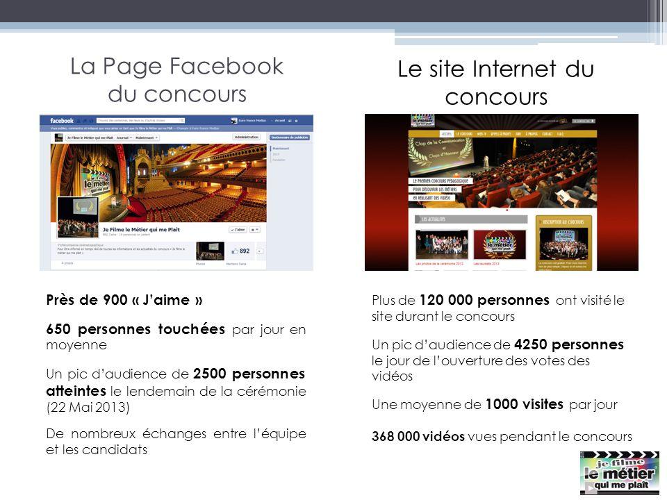 La Page Facebook du concours Près de 900 « Jaime » 650 personnes touchées par jour en moyenne Un pic daudience de 2500 personnes atteintes le lendemai