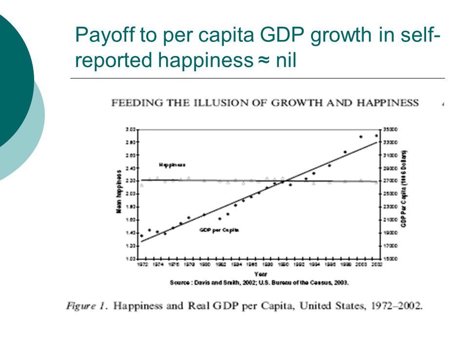 PNB per capita Le PNB est rigoureusement normalisé entre les pays (SNA) – le point limpide de comparaison Peut on faire mieux.