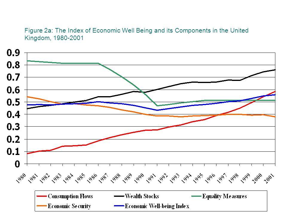Est ce important. En quoi est différente la tendance du IEWB et du PNB.