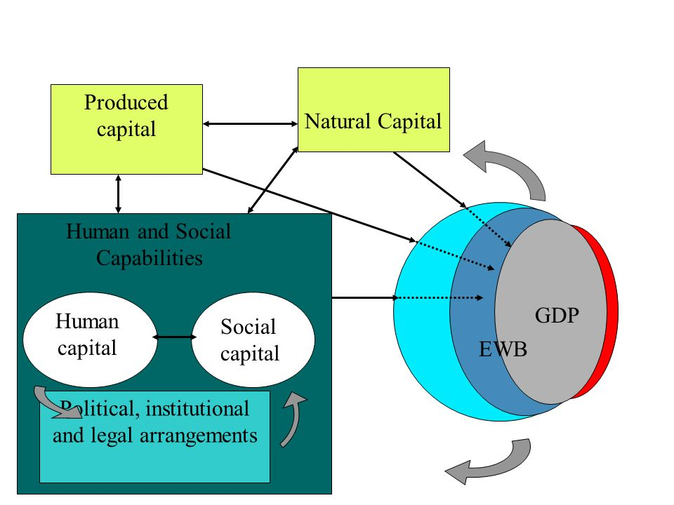 Natural Capital GDP Human and Social Capabilities Human capital Produced capital EWB Social capital Political, institutional and legal arrangements
