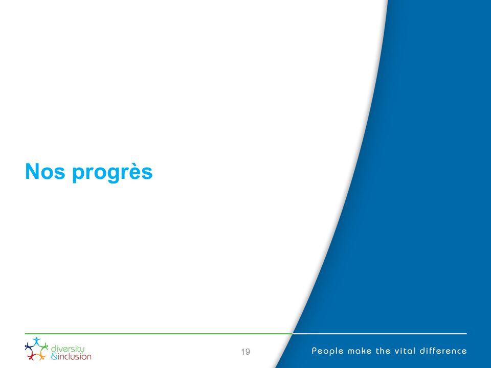 19 Nos progrès