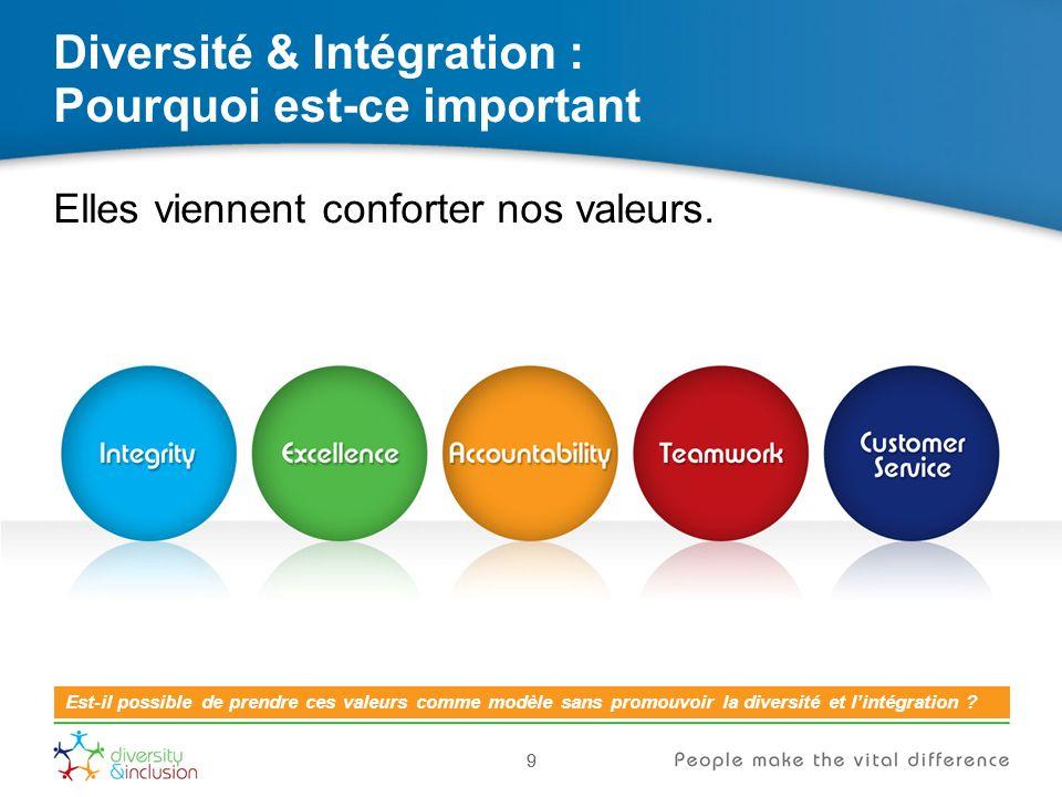 10 Diversité & Intégration : Pourquoi est-ce important 10 Elles permettent datteindre les objectifs que sest fixée notre entreprise.