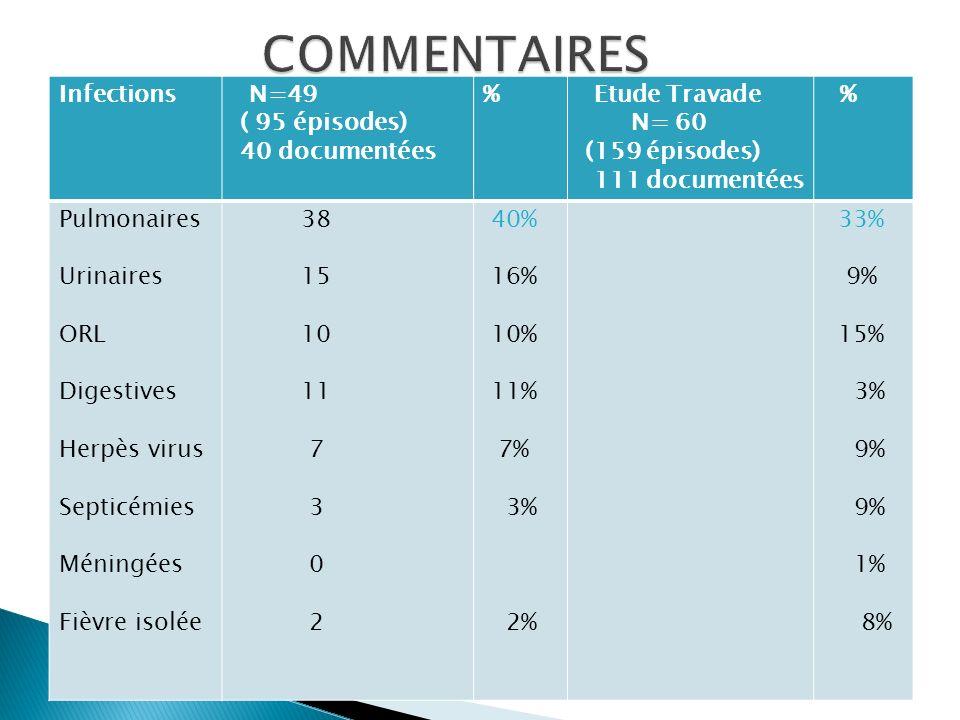 Germes N= 40 (95 épisodes) 40 documentées % Etude Travade.p N= 60 (159 épisodes) 111 documentées % Bactéries: Gram+ Gram- BK Anaérobies Virus Parasites Fongique 27 12 12 2 1 7 2 4 67% 44% 8% 4% 18% 5% 10% 79 35 43 1 0 19 2 11 71% 44% 55% 1% 17% 2% 10%