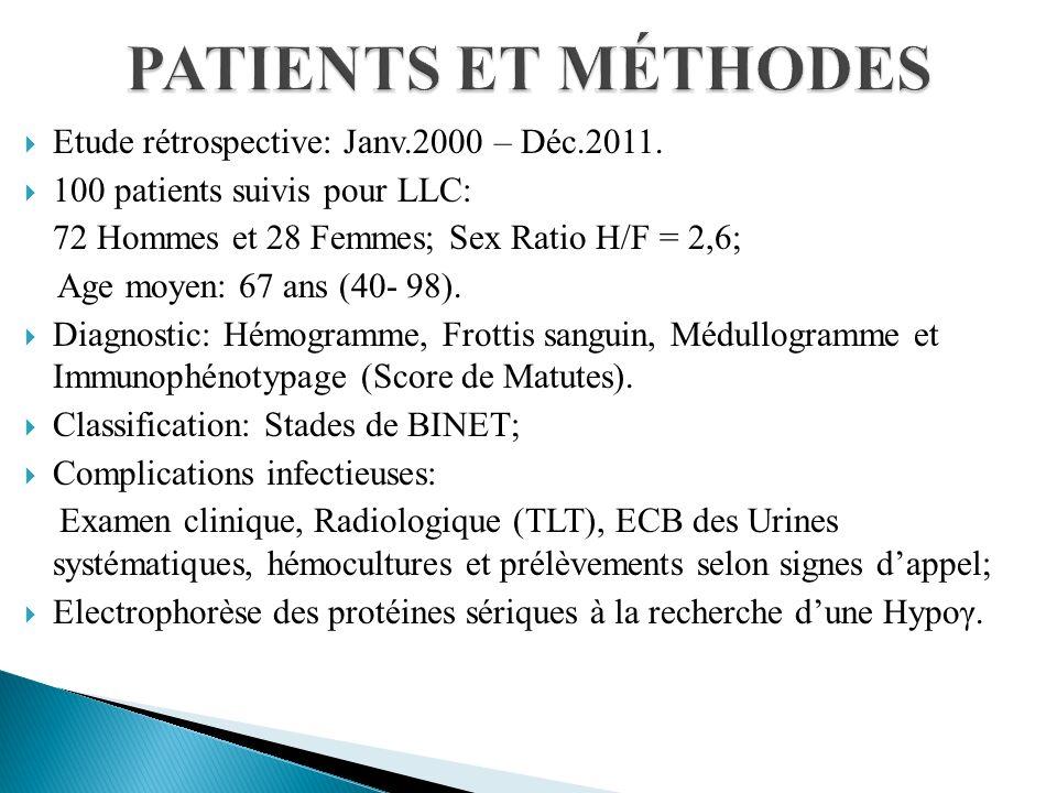 100 pts suivis pour LLC Durée moyenne de suivi :27,5M (1-124); 49 ont présenté des complications infectieuses (49%), Durée de suivi: 29,2M (1-124) 30 Hommes et 19 Femmes; Sex Ratio H/F =1,5 Age moyen : 66 ans (40 – 97); Infection = Mode de révélation de la LLC: 06 cas: Pneumopathie: 04 cas; Zona: 01cas; Varicelle: 01cas; Nombre dépisodes infectieux chez nos 49pts = 95, entre 01 et 06 épisodes/pts.