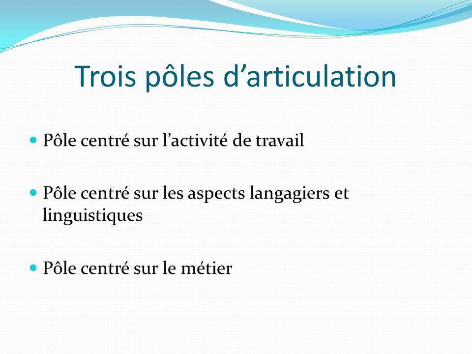Trois pôles darticulation Pôle centré sur lactivité de travail Pôle centré sur les aspects langagiers et linguistiques Pôle centré sur le métier