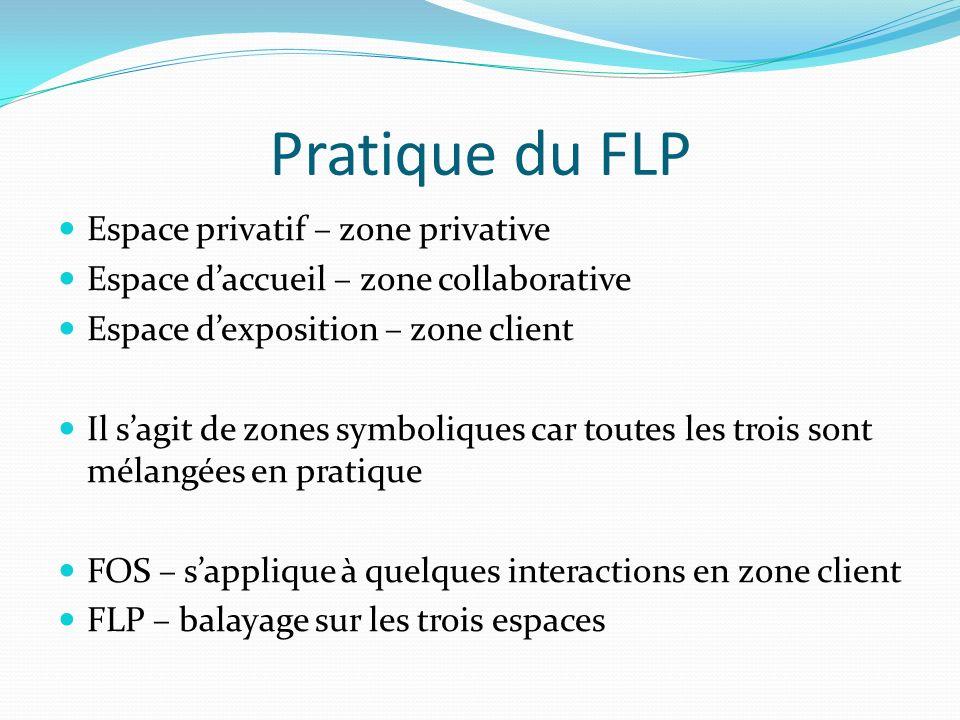 Pratique du FLP Espace privatif – zone privative Espace daccueil – zone collaborative Espace dexposition – zone client Il sagit de zones symboliques car toutes les trois sont mélangées en pratique FOS – sapplique à quelques interactions en zone client FLP – balayage sur les trois espaces