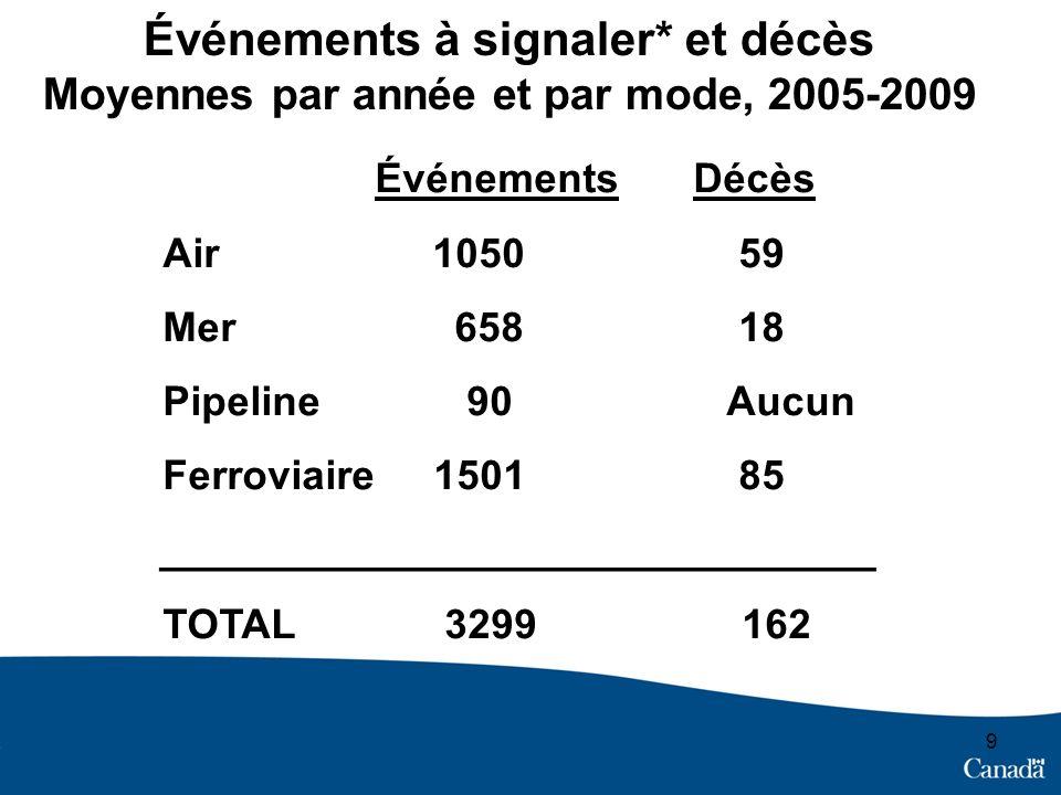 9 Événements à signaler* et décès Moyennes par année et par mode, 2005-2009 ÉvénementsDécès Air 1050 59 Mer 658 18 Pipeline 90 Aucun Ferroviaire 1501 85 _______________________________ TOTAL 3299 162