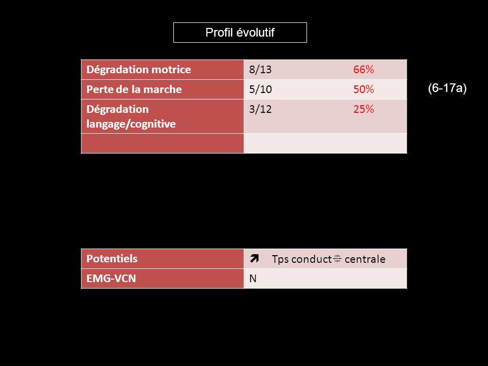 Conclusion: recherche mutations de GJC2 de première intention Patients PMDL filles Patients PMDL, familles consanguines Patients PMDL garçons ayant certaines caractéritiques clinico-radiologiques