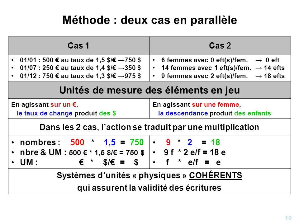 10 Méthode : deux cas en parallèle Cas 1Cas 2 01/01 : 500 au taux de 1,5 $/ 750 $ 01/07 : 250 au taux de 1,4 $/ 350 $ 01/12 : 750 au taux de 1,3 $/ 97