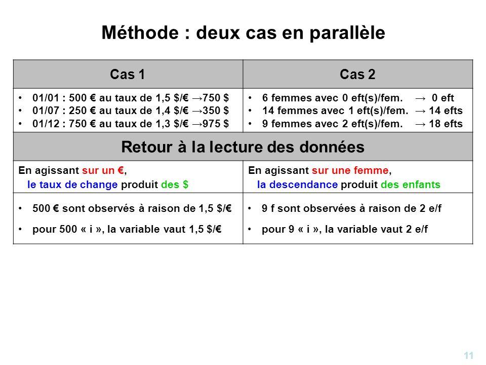 11 Méthode : deux cas en parallèle Cas 1Cas 2 01/01 : 500 au taux de 1,5 $/ 750 $ 01/07 : 250 au taux de 1,4 $/ 350 $ 01/12 : 750 au taux de 1,3 $/ 97