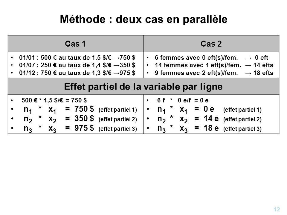 12 Méthode : deux cas en parallèle Cas 1Cas 2 01/01 : 500 au taux de 1,5 $/ 750 $ 01/07 : 250 au taux de 1,4 $/ 350 $ 01/12 : 750 au taux de 1,3 $/ 97