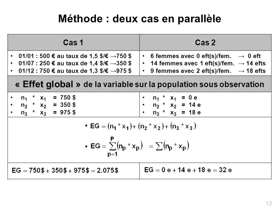 13 Méthode : deux cas en parallèle Cas 1Cas 2 01/01 : 500 au taux de 1,5 $/ 750 $ 01/07 : 250 au taux de 1,4 $/ 350 $ 01/12 : 750 au taux de 1,3 $/ 97