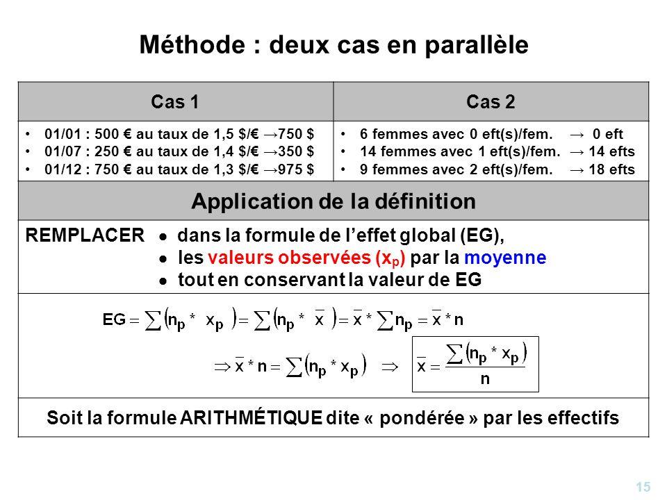 15 Méthode : deux cas en parallèle Cas 1Cas 2 01/01 : 500 au taux de 1,5 $/ 750 $ 01/07 : 250 au taux de 1,4 $/ 350 $ 01/12 : 750 au taux de 1,3 $/ 97