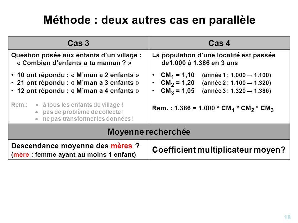 18 Méthode : deux autres cas en parallèle Cas 3Cas 4 Question posée aux enfants dun village : « Combien denfants a ta maman ? » 10 ont répondu : « Mma