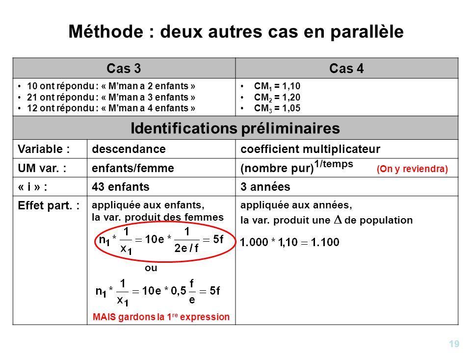 19 Méthode : deux autres cas en parallèle Cas 3Cas 4 10 ont répondu : « Mman a 2 enfants » 21 ont répondu : « Mman a 3 enfants » 12 ont répondu : « Mm