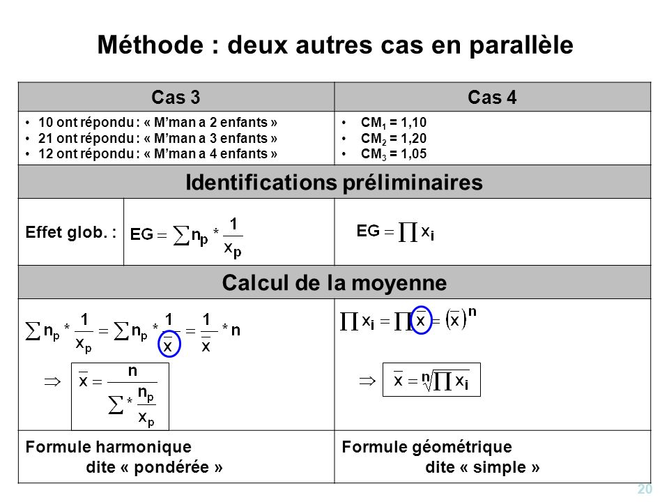 20 Méthode : deux autres cas en parallèle Cas 3Cas 4 10 ont répondu : « Mman a 2 enfants » 21 ont répondu : « Mman a 3 enfants » 12 ont répondu : « Mm