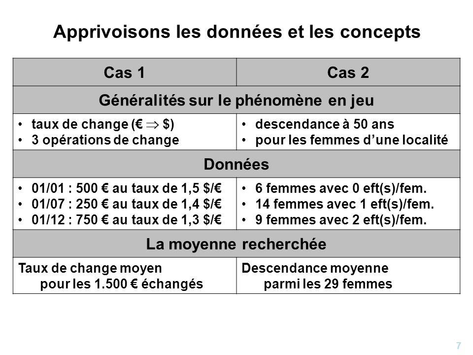 7 Apprivoisons les données et les concepts Cas 1Cas 2 Généralités sur le phénomène en jeu taux de change ( $) 3 opérations de change descendance à 50