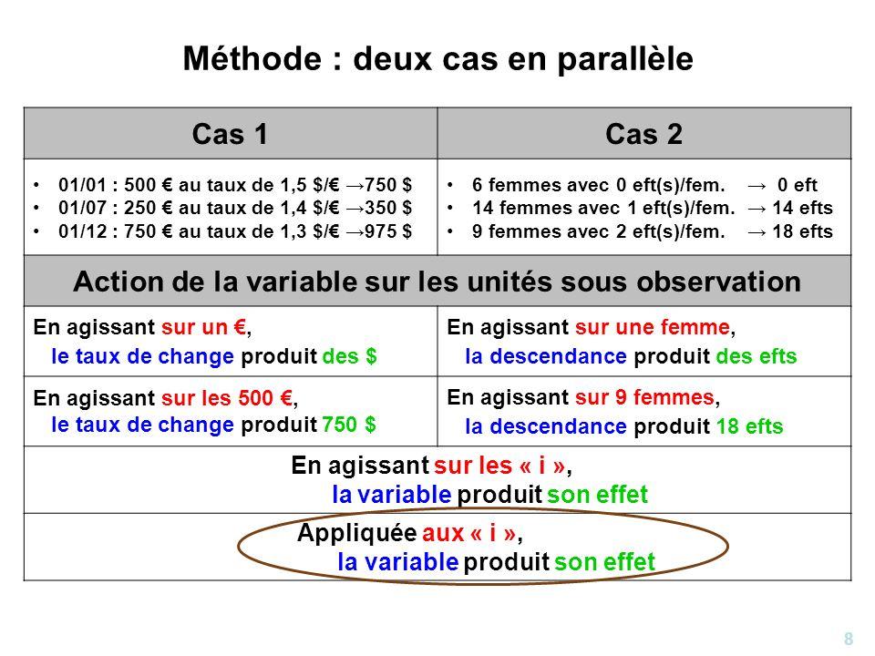 8 Méthode : deux cas en parallèle Cas 1Cas 2 01/01 : 500 au taux de 1,5 $/ 750 $ 01/07 : 250 au taux de 1,4 $/ 350 $ 01/12 : 750 au taux de 1,3 $/ 975
