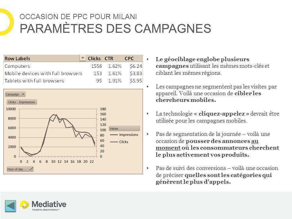 OCCASION DE PPC POUR MILANI PARAMÈTRES DES CAMPAGNES Le géociblage englobe plusieurs campagnes utilisant les mêmes mots-clés et ciblant les mêmes régions.