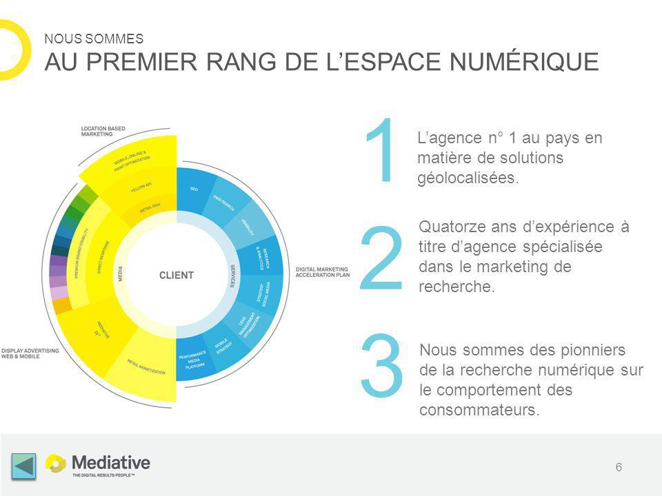 6 NOUS SOMMES AU PREMIER RANG DE LESPACE NUMÉRIQUE 1 3 2 Lagence n° 1 au pays en matière de solutions géolocalisées.