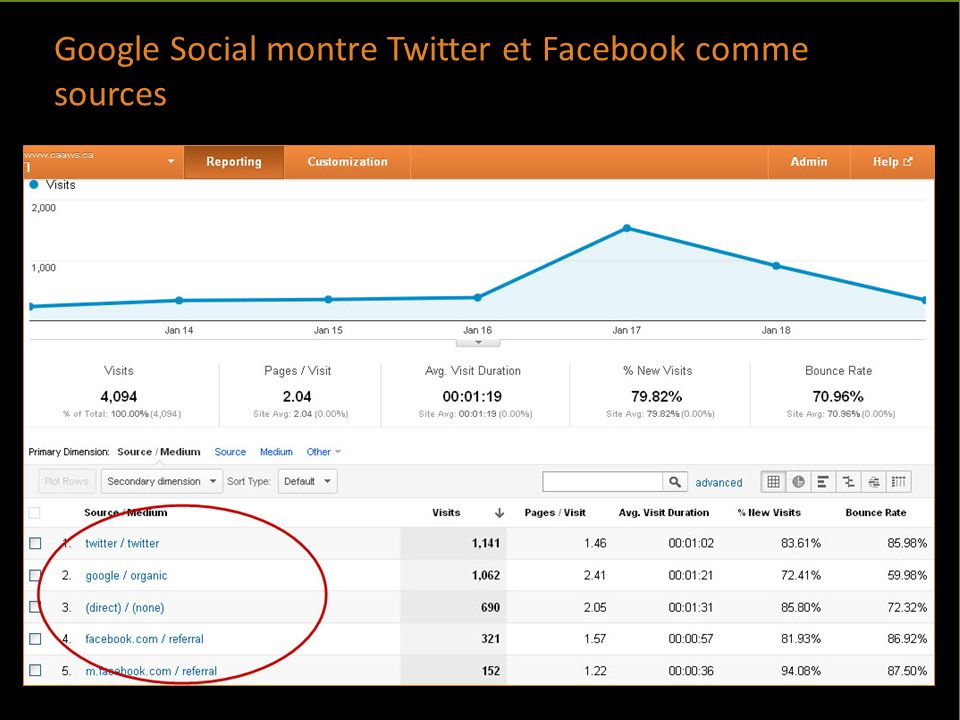 www.sirc.ca/governance Google Social montre Twitter et Facebook comme sources
