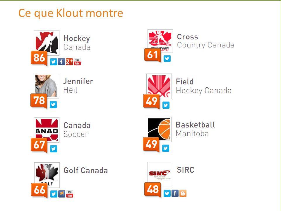www.sirc.ca/governance Ce que Klout montre