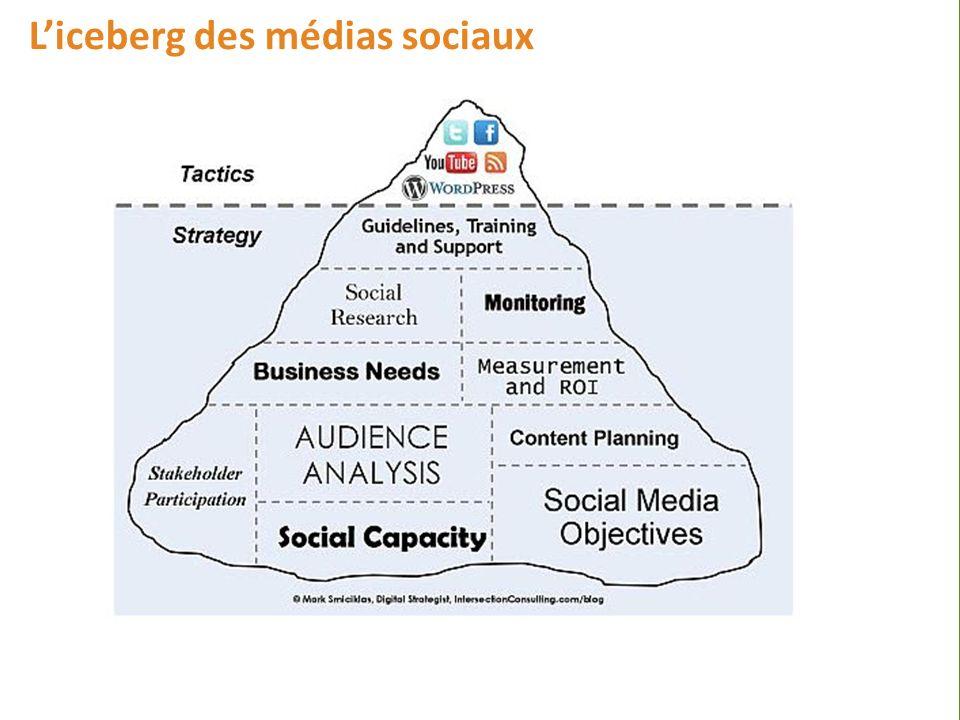 www.sirc.ca/governance Liceberg des médias sociaux Beaucoup plus que simplement avoir quelques outils de médias sociaux.