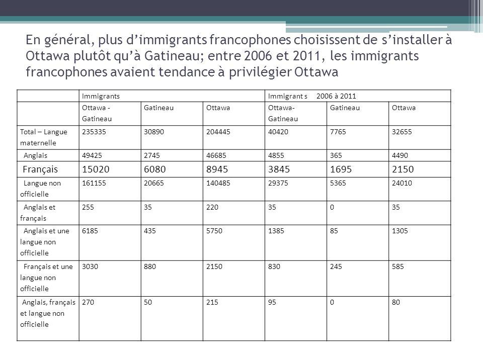 En général, plus dimmigrants francophones choisissent de sinstaller à Ottawa plutôt quà Gatineau; entre 2006 et 2011, les immigrants francophones avaient tendance à privilégier Ottawa ImmigrantsImmigrant s 2006 à 2011 Ottawa - Gatineau GatineauOttawa Ottawa- Gatineau GatineauOttawa Total – Langue maternelle 2353353089020444540420776532655 Anglais4942527454668548553654490 Français1502060808945384516952150 Langue non officielle 1611552066514048529375536524010 Anglais et français 25535220350 Anglais et une langue non officielle 618543557501385851305 Français et une langue non officielle 30308802150830245585 Anglais, français et langue non officielle 2705021595080