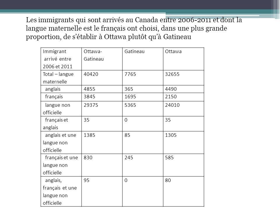 Immigrant arrivé entre 2006 et 2011 Ottawa- Gatineau GatineauOttawa Total – langue maternelle 40420776532655 anglais48553654490 français384516952150 langue non officielle 29375536524010 français et anglais 350 anglais et une langue non officielle 1385851305 français et une langue non officielle 830245585 anglais, français et une langue non officielle 95080 Les immigrants qui sont arrivés au Canada entre 2006-2011 et dont la langue maternelle est le français ont choisi, dans une plus grande proportion, de sétablir à Ottawa plutôt quà Gatineau