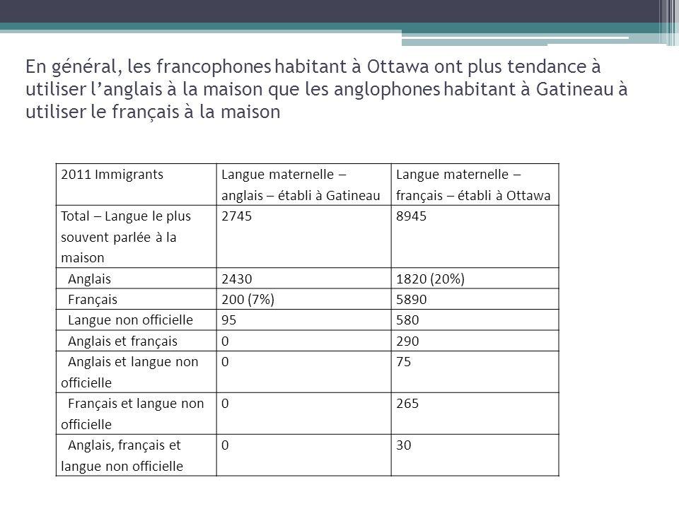 En général, les francophones habitant à Ottawa ont plus tendance à utiliser langlais à la maison que les anglophones habitant à Gatineau à utiliser le français à la maison 2011 Immigrants Langue maternelle – anglais – établi à Gatineau Langue maternelle – français – établi à Ottawa Total – Langue le plus souvent parlée à la maison 27458945 Anglais24301820 (20%) Français200 (7%)5890 Langue non officielle95580 Anglais et français0290 Anglais et langue non officielle 075 Français et langue non officielle 0265 Anglais, français et langue non officielle 030