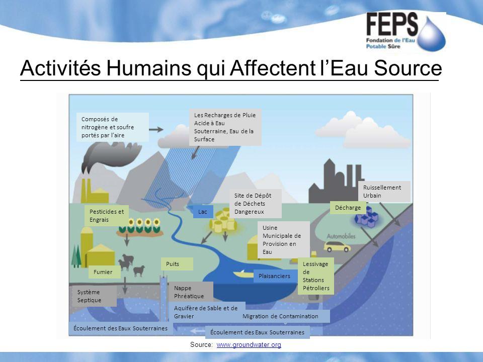 Activités Humains qui Affectent lEau Source Source: www.groundwater.orgwww.groundwater.org Composés de nitrogène et soufre portés par laire Les Rechar