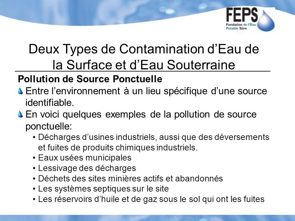 Deux Types de Contamination dEau de la Surface et dEau Souterraine Pollution de Source Ponctuelle Entre lenvironnement à un lieu spécifique dune sourc