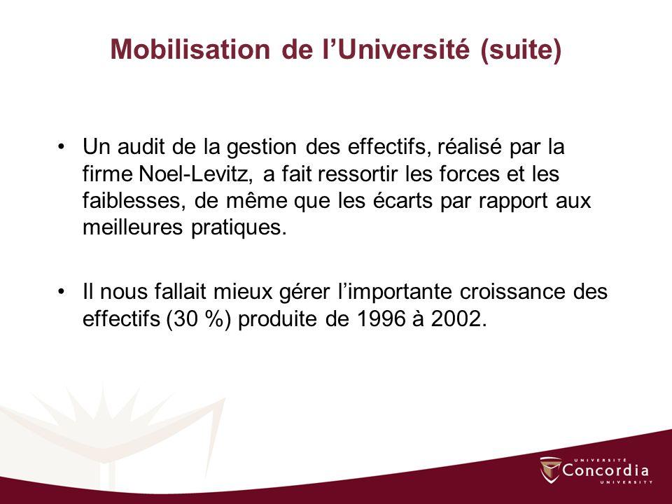 Mobilisation de lUniversité (suite) Un audit de la gestion des effectifs, réalisé par la firme Noel-Levitz, a fait ressortir les forces et les faiblesses, de même que les écarts par rapport aux meilleures pratiques.