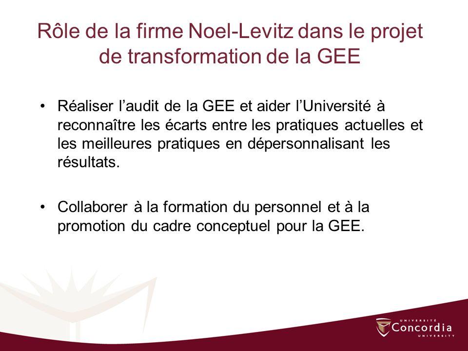 Rôle de la firme Noel-Levitz dans le projet de transformation de la GEE Réaliser laudit de la GEE et aider lUniversité à reconnaître les écarts entre les pratiques actuelles et les meilleures pratiques en dépersonnalisant les résultats.