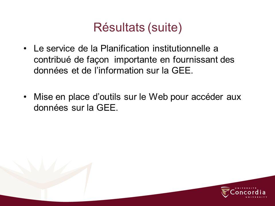 Résultats (suite) Le service de la Planification institutionnelle a contribué de façon importante en fournissant des données et de linformation sur la GEE.