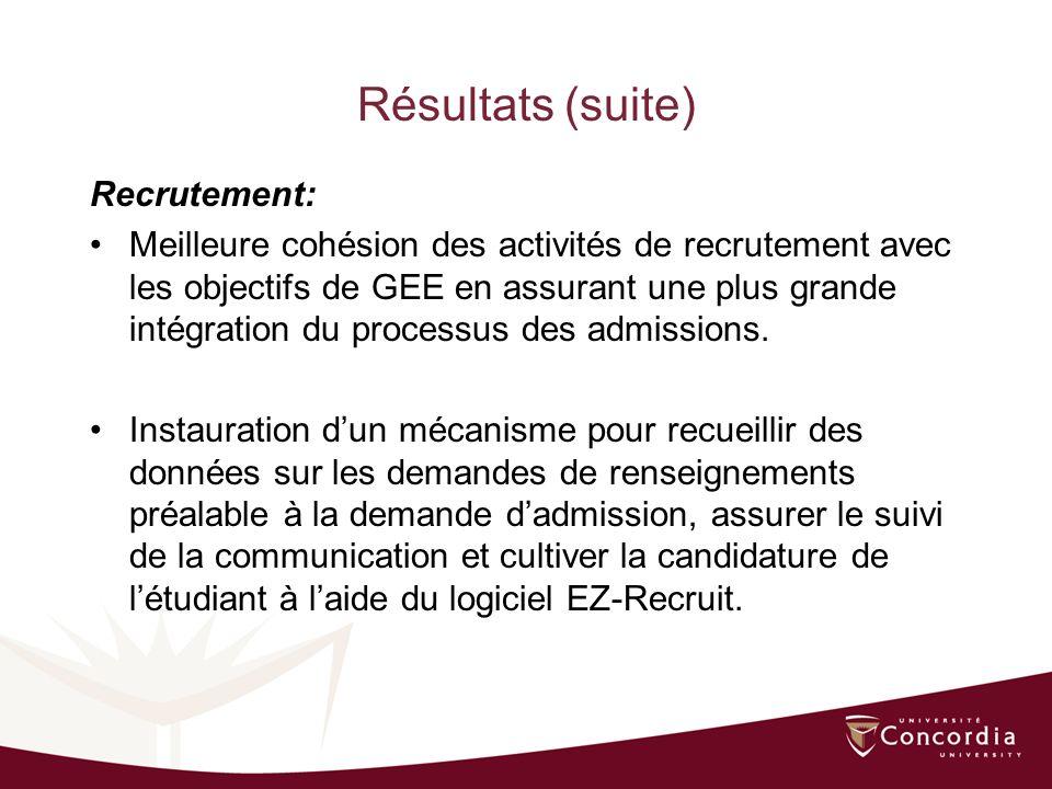 Résultats (suite) Recrutement: Meilleure cohésion des activités de recrutement avec les objectifs de GEE en assurant une plus grande intégration du processus des admissions.