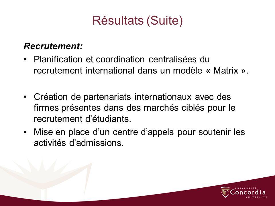 Résultats (Suite) Recrutement: Planification et coordination centralisées du recrutement international dans un modèle « Matrix ».