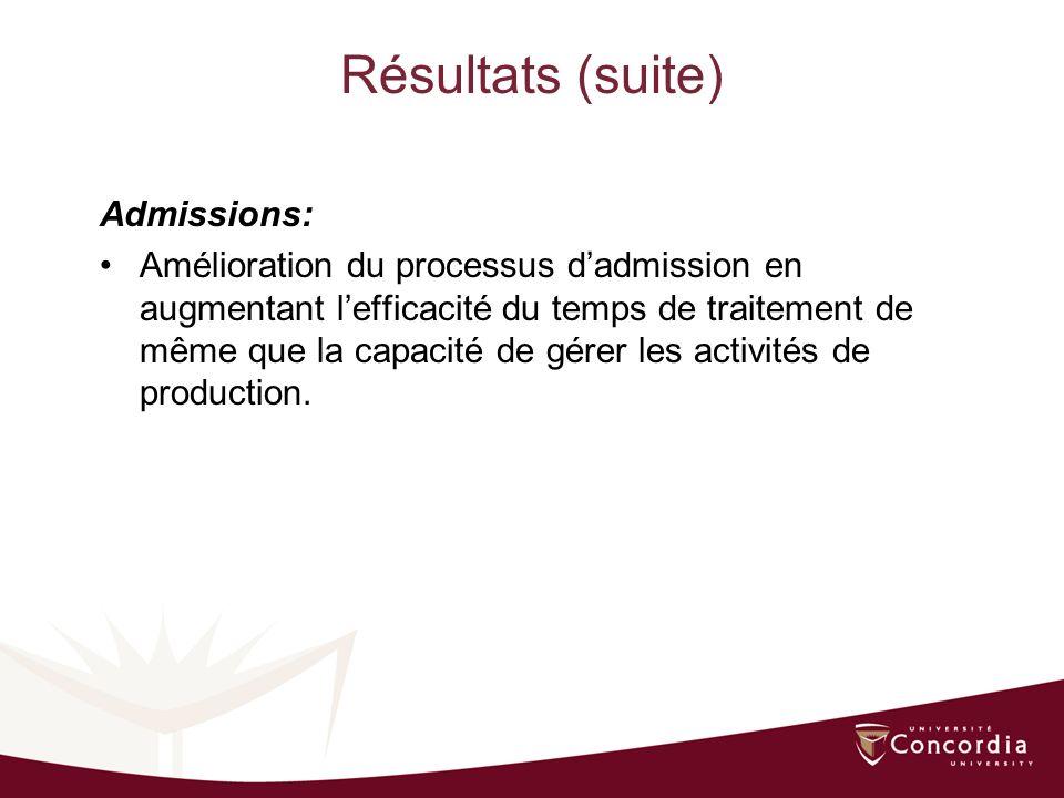 Résultats (suite) Admissions: Amélioration du processus dadmission en augmentant lefficacité du temps de traitement de même que la capacité de gérer les activités de production.