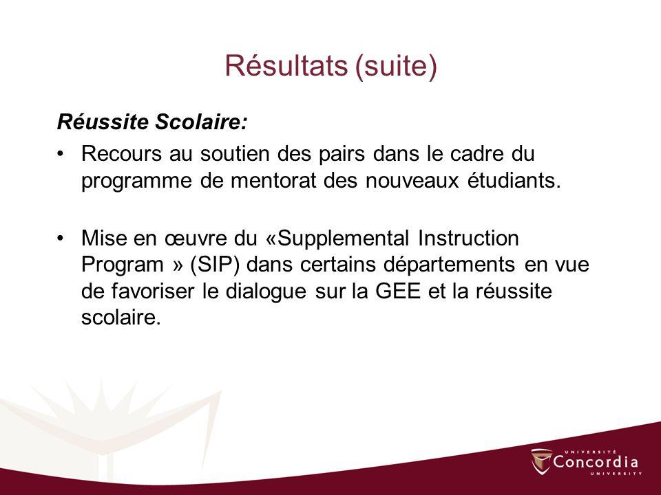 Résultats (suite) Réussite Scolaire: Recours au soutien des pairs dans le cadre du programme de mentorat des nouveaux étudiants.