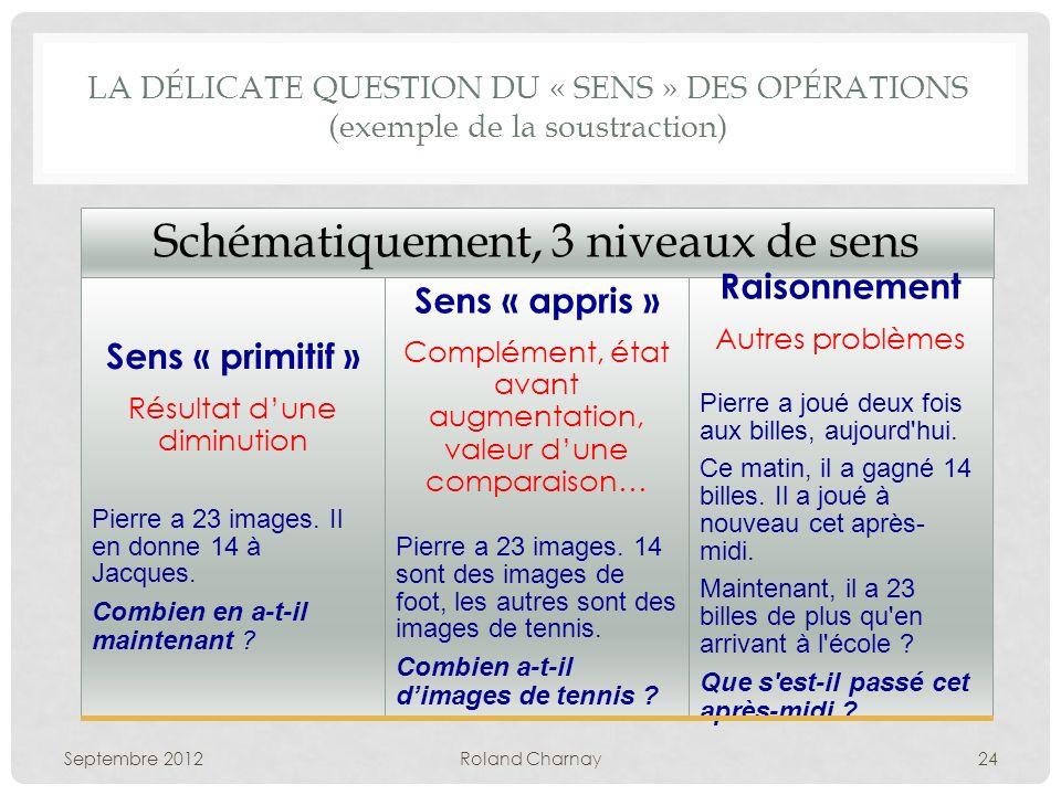 LA DÉLICATE QUESTION DU « SENS » DES OPÉRATIONS (exemple de la soustraction) Septembre 2012Roland Charnay24 Schématiquement, 3 niveaux de sens Sens « primitif » Résultat dune diminution Pierre a 23 images.