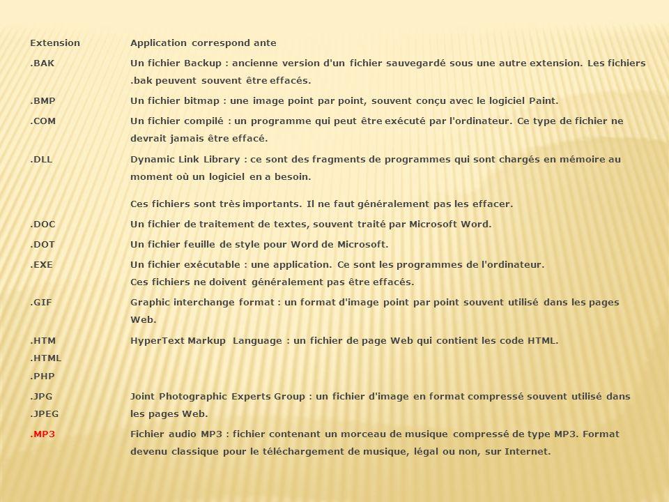 ExtensionApplication correspond ante.BAK Un fichier Backup : ancienne version d un fichier sauvegardé sous une autre extension.