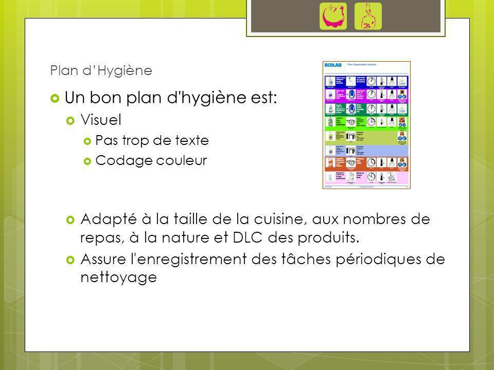 Un bon plan d'hygiène est: Visuel Pas trop de texte Codage couleur Adapté à la taille de la cuisine, aux nombres de repas, à la nature et DLC des prod