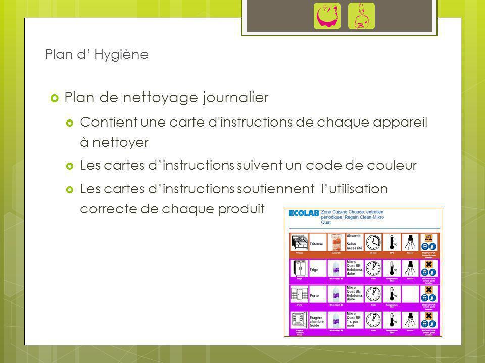 Plan de nettoyage journalier Contient une carte d'instructions de chaque appareil à nettoyer Les cartes dinstructions suivent un code de couleur Les c