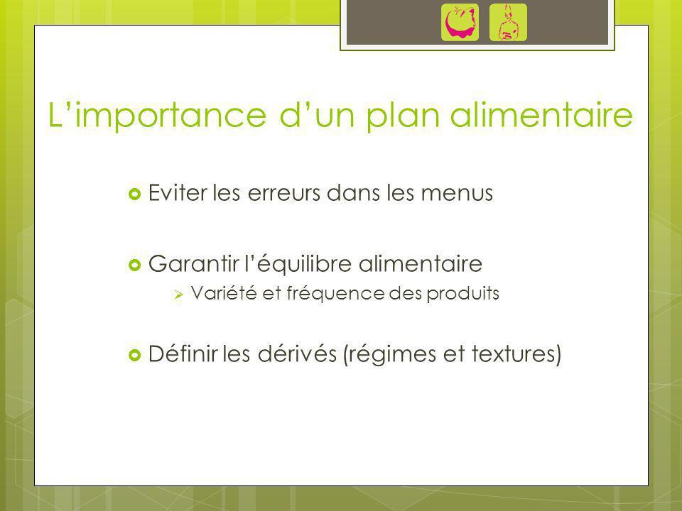 Limportance dun plan alimentaire Eviter les erreurs dans les menus Garantir léquilibre alimentaire Variété et fréquence des produits Définir les dériv