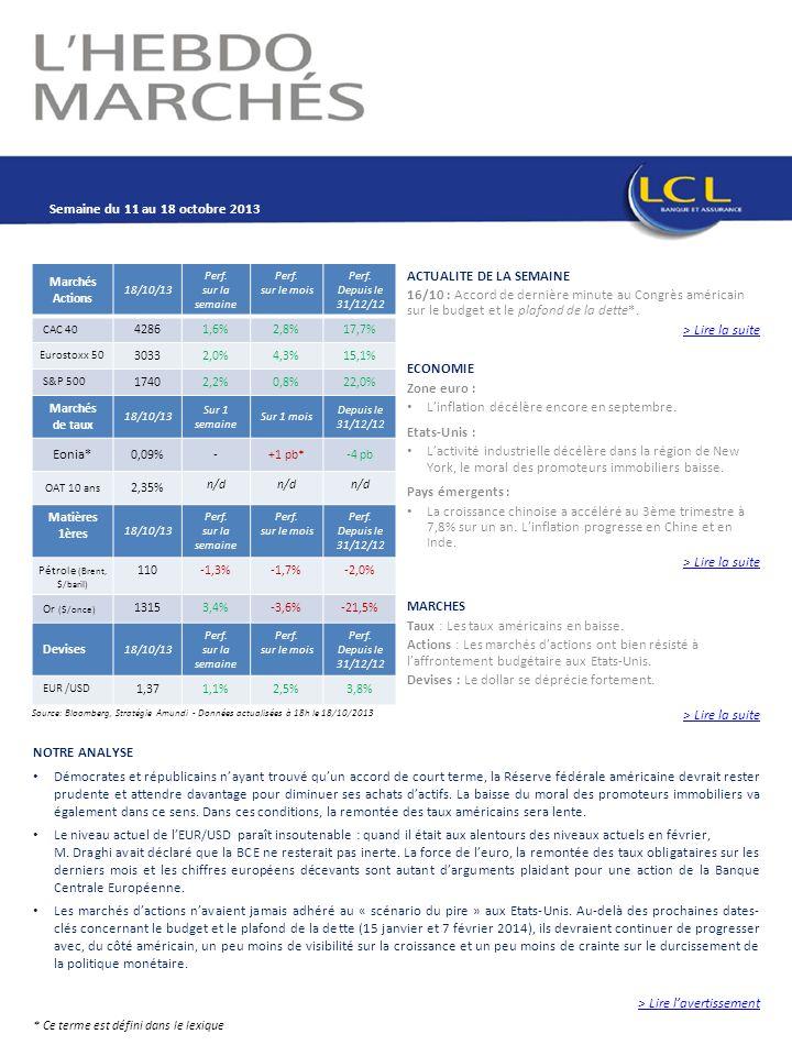Document à usage interne Marchés Actions 18/10/13 Perf. sur la semaine Perf. sur le mois Perf. Depuis le 31/12/12 CAC 40 42861,6%2,8%17,7% Eurostoxx 5