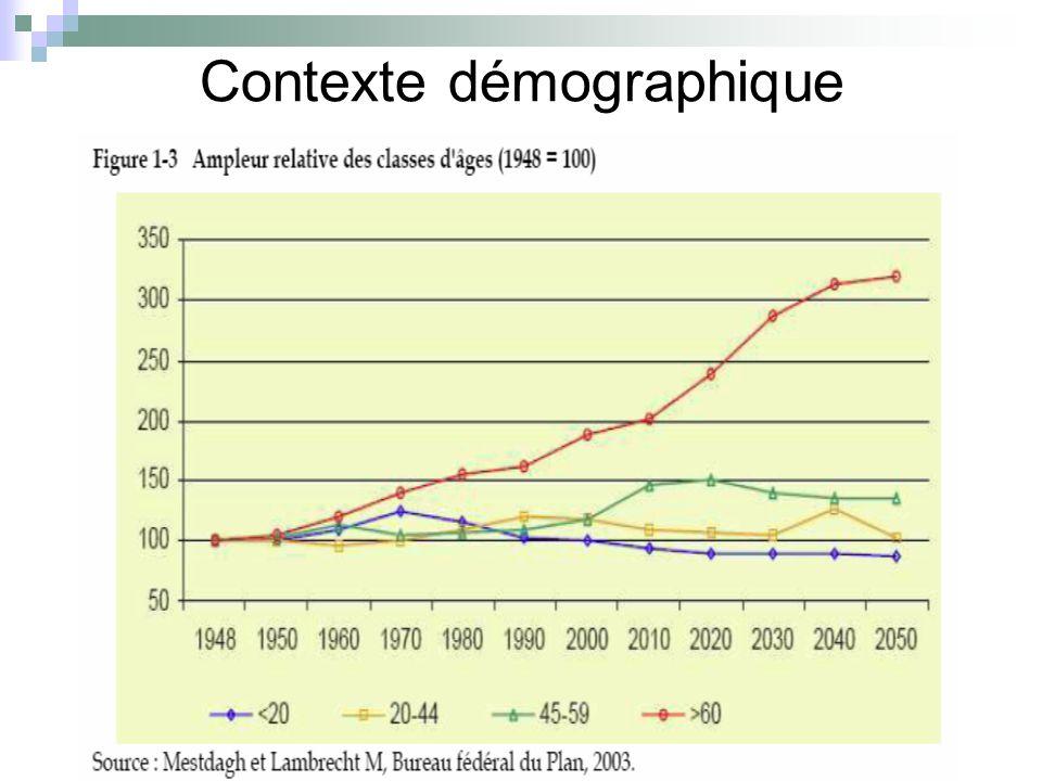 Selon les démographes… Par rapport à 2000, il y aura en Belgique en 2050: - 750.000 octogénaires en plus (x 3) - 200.000 nonagénaires en plus (x 4.5) - 8.000 centenaires en plus (x 9) Intensité du vieillissement Parmi les âgés (65+), les très âgés formeront : 200020202050 80 + = 22 % 28 % 40 % 85 + =10,7 %14,1 %22,2 %