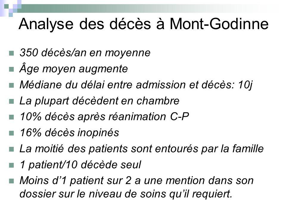 Analyse des décès à Mont-Godinne 350 décès/an en moyenne Âge moyen augmente Médiane du délai entre admission et décès: 10j La plupart décèdent en cham