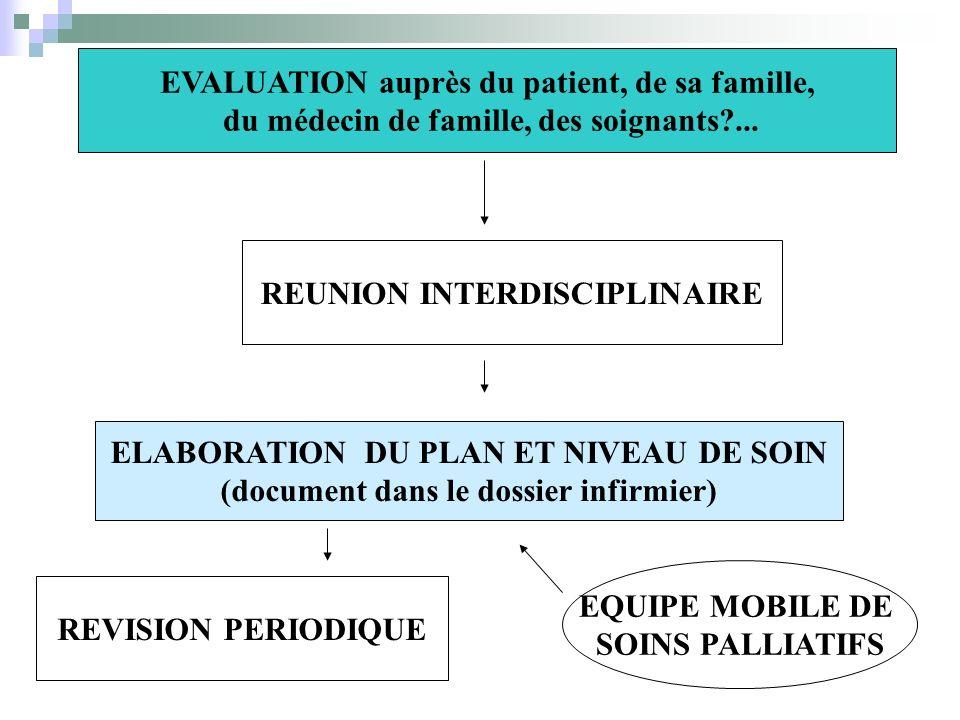 EVALUATION auprès du patient, de sa famille, du médecin de famille, des soignants?... REUNION INTERDISCIPLINAIRE ELABORATION DU PLAN ET NIVEAU DE SOIN